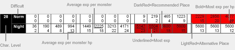 D1 Experience Table Diablo Wiki