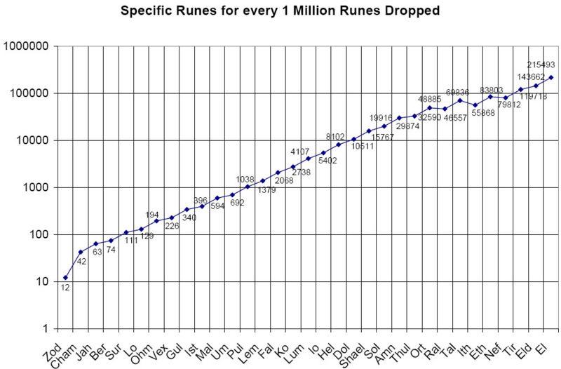 Guide:Rune Finder Guide v1 10, by Urlik - Diablo Wiki